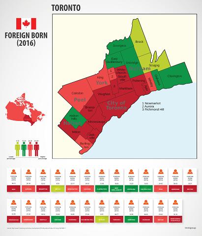 Toronto Foreign born Population
