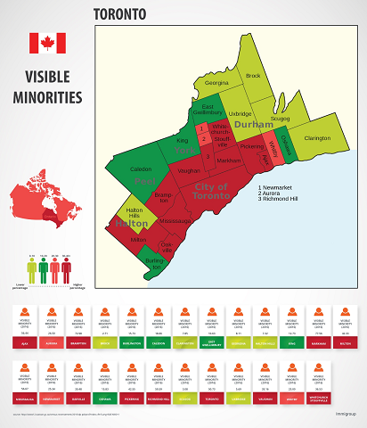 Toronto Visible Minorities