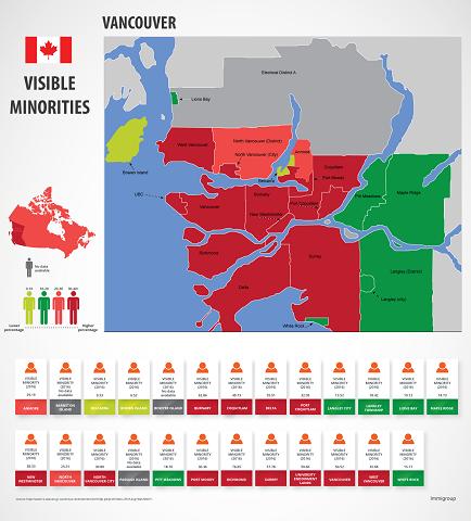 Visible minorities Vancouver