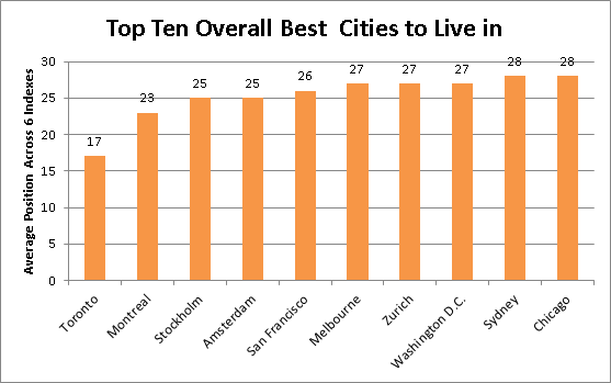 Top 10 best cities to immigrate to immigroup we are for The best places to live in the world