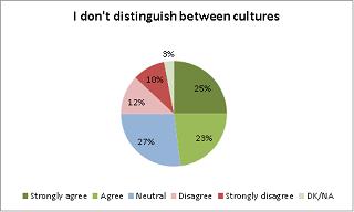 I don't distinguish between cultures
