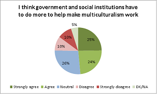 I think govenrment and social institutions have to do more to help make multiculturalism work