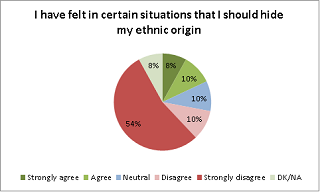 I have felt in certain situations that I should hide my ethnic origin