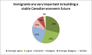 Immigrants are very important to building a stable Canadian ecnomic future