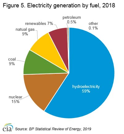 Canada's electricity sources via https://www.eia.gov/international/analysis/country/CAN