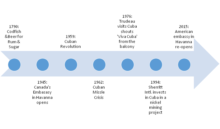 Canadian Cuban History