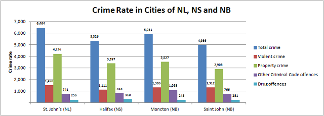 Crime Rate in New Brunswick, Nova Scotia and Newfoundland and Labrador