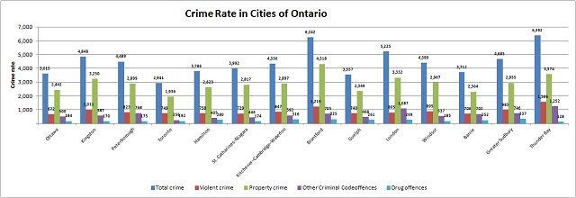 an overview of the murder rate in canada Statistical overview open-source data « previous table of contents next firearms and violent crime, 2006 statistics canada, juristat.