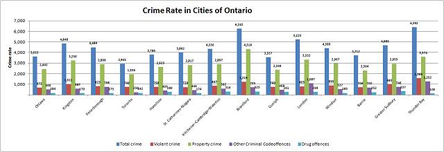 Ontario Crime Rates
