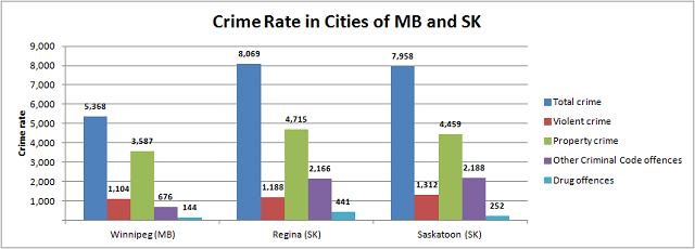 Crime Rate in Manitoba and Saskatchewan
