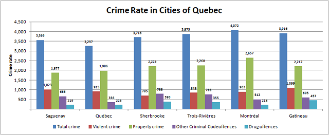 Crime Rate in Quebec