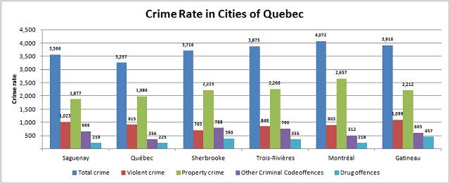 Crime Rate Quebec