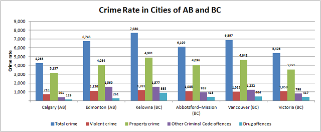 Crime Rate in Alberta and BC