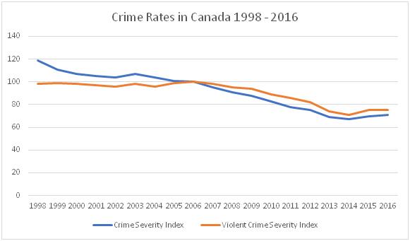 National Canadian Crime Severity Index 1998-2016