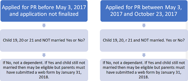 Meaning of dependent for immigration to Canada