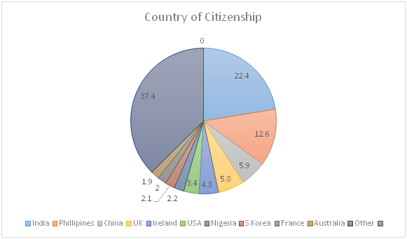 Express Entry Invitees by Country of Citizenship early 2016