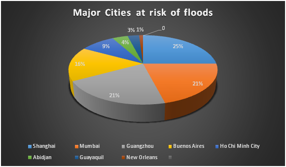 Major Cities at Risk of Floods