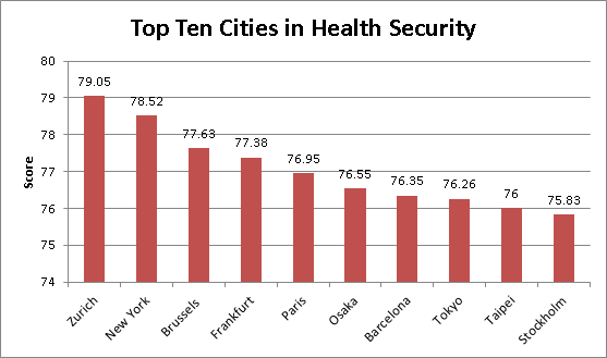 Top 10 Cities for Health according to the Economist