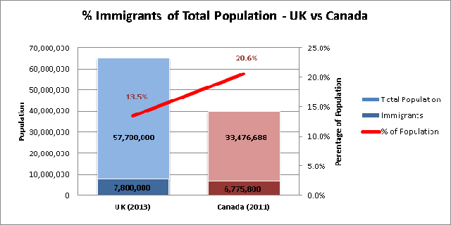 Immigrants as a Percentage of Total Population in Canada and the UK