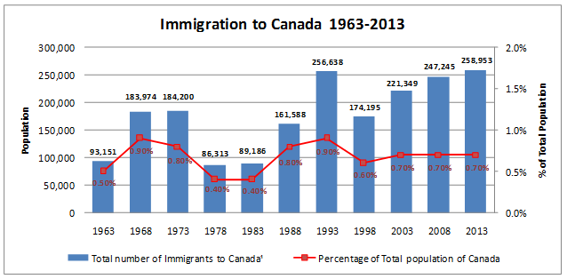 Immigration to Canada from 1963 to 2013