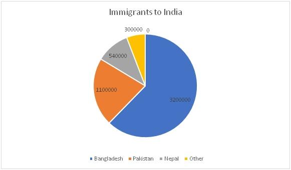 Immigrants to India