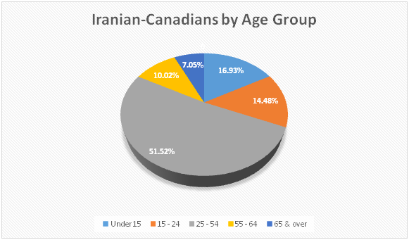 Iranian Canadians by Age