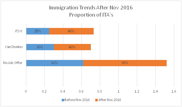 ITAs by Job Offer before and After November 2016