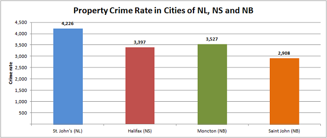 Property Crime in the Martimes