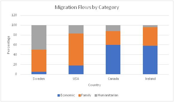 Migration Categories