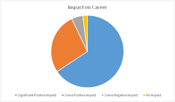 Impact of Moving to Canada on an Immigrant's Career