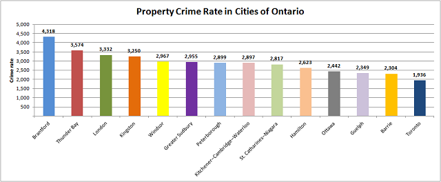 Property Crime in Ontario