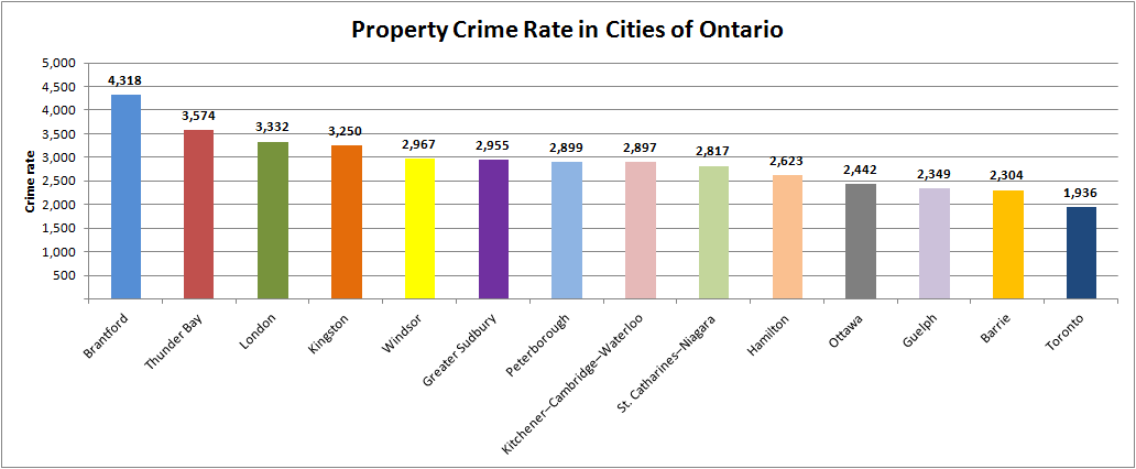 Property Crim Rate Toronto