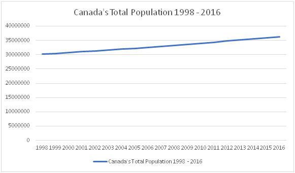 Canada's Population 1998-2016