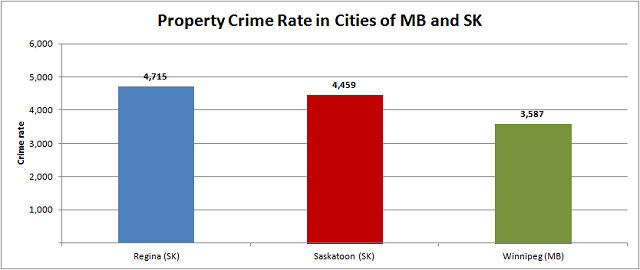 Property Crime in the Prairies