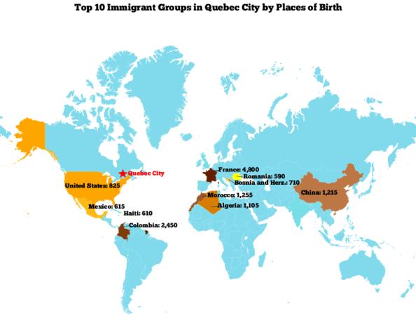 Top 10 Immigrants Quebec City