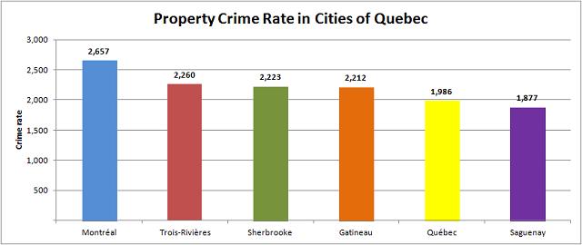 Quebec Property Crime