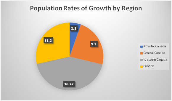 Recent Population Growth in Canada