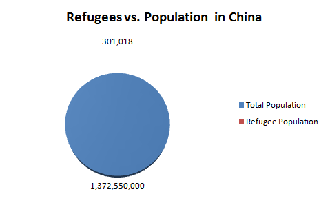 Refugees in China