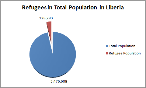 Refugees in Liberia