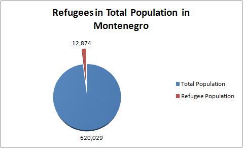 Refugees in Montenegro