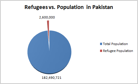 Refugees in Pakistan