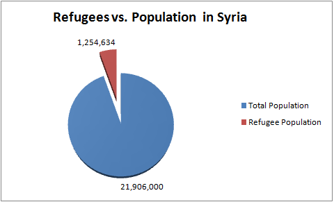 Refugees in Syria