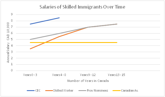 Salaries of Skilled Workers in Canada over time
