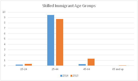 Prospective Skilled Workers by Age