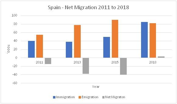 Net migration - Spain