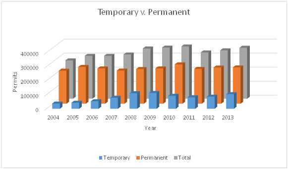 Temporary vs. Permanent Residents in Canada