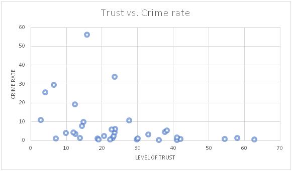 Trust vs Crime