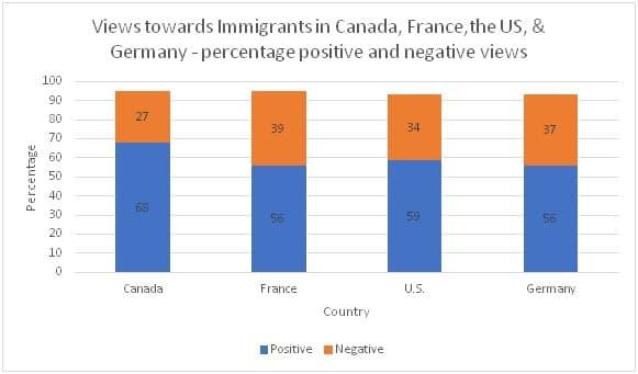 Views towards immigrants