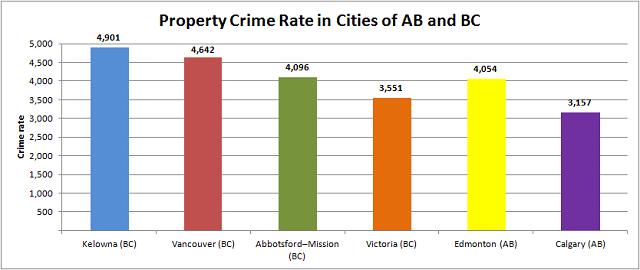 Property Crime on the West Coast