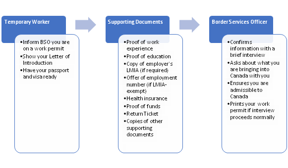 Work Permit entry process